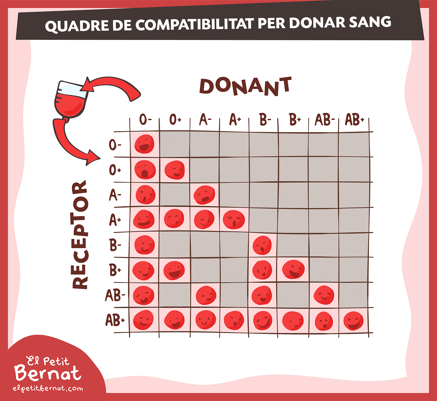 compatibilitat_de_grups_sanguinis